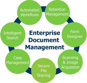 An infographic of enterprise content management